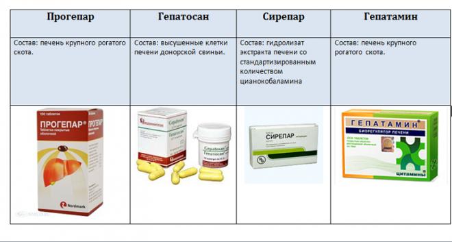 Гепатопротекторы в лечении